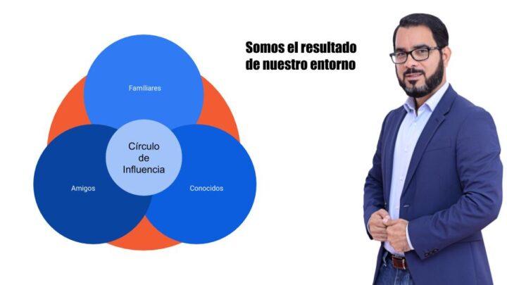 Circulo de influencia Inmobiliario